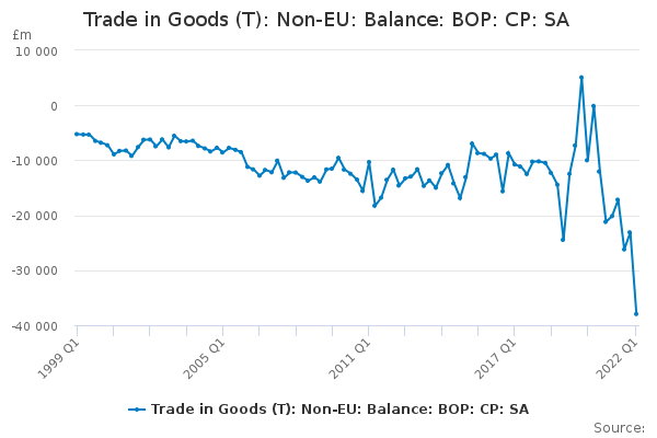 Trade in Goods:Non-EU:Balance:Total:CP:SA:£m