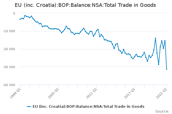 EU (inc. Croatia):BOP:Balance:NSA:Total Trade in Goods