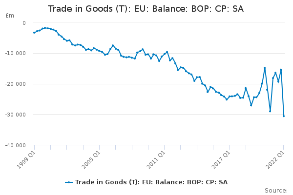 Trade in Goods (T): EU: Balance: BOP: CP: SA