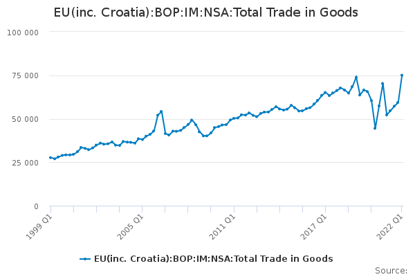 EU(inc. Croatia):BOP:IM:NSA:Total Trade in Goods