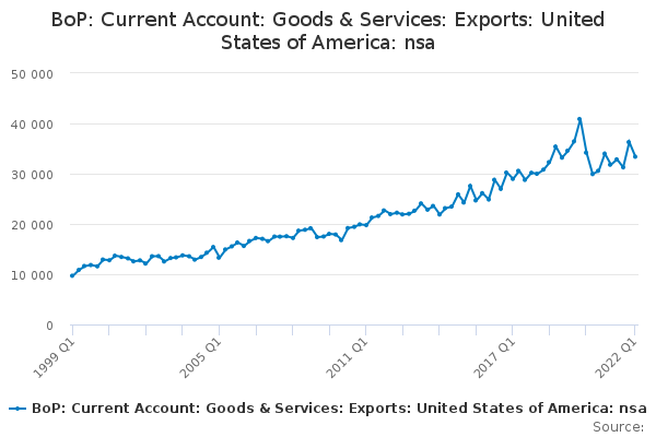 BoP: Current Account: Goods & Services: Exports: United States of America: nsa