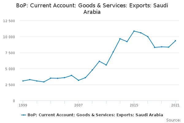 BoP: Current Account: Goods & Services: Exports: Saudi