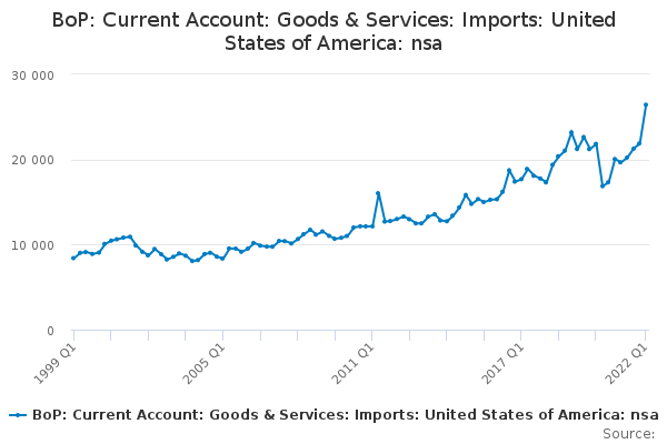 BoP: Current Account: Goods & Services: Imports: United States of America: nsa