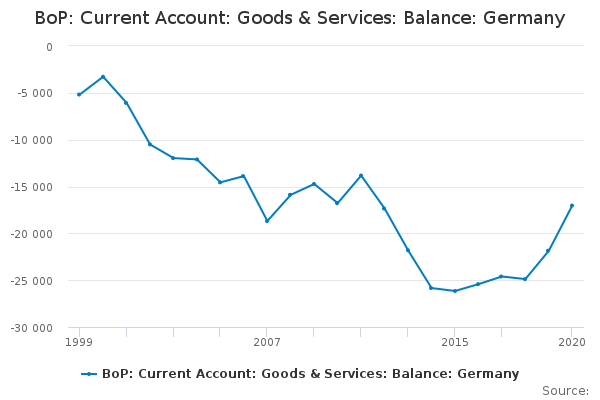 BoP: Current Account: Goods & Services: Balance: Germany