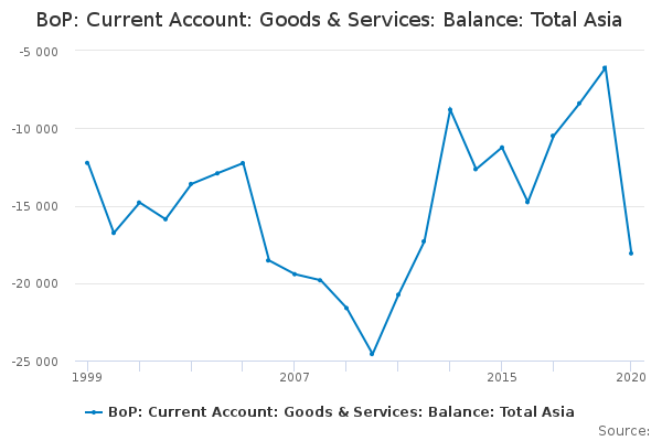 BoP: Current Account: Goods & Services: Balance: Total Asia