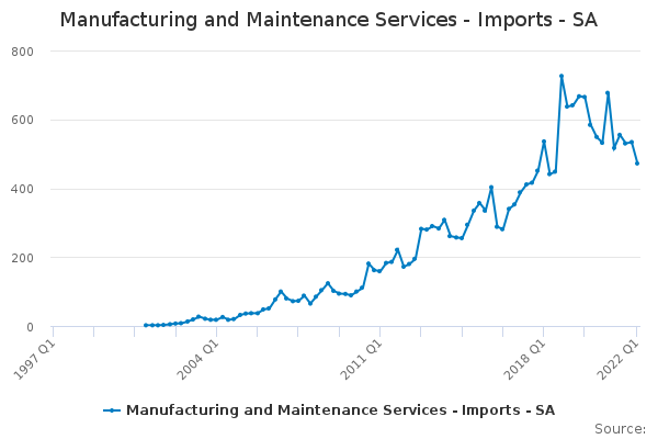 Manufacturing and Maintenance Services - Imports - SA