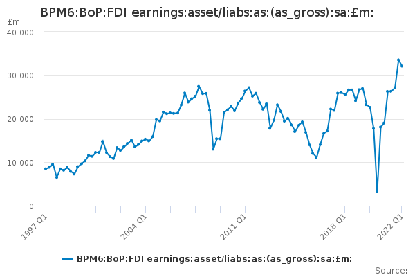 BPM6:BoP:FDI earnings:asset/liabs:as:(as_gross):sa:£m: