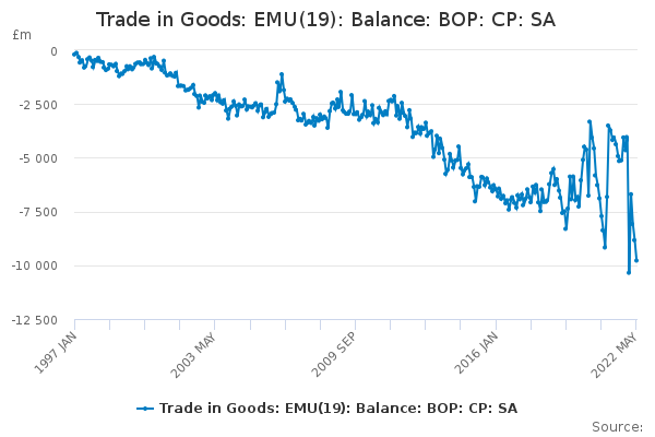Balance of payments: Trade in Goods: EMU Euro Area 19 members:Balance: CP SA: £m