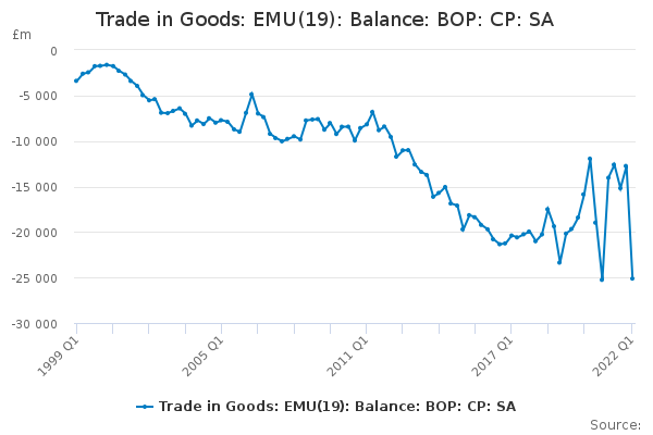 Trade in Goods: EMU Euro Area 19 members:Balance:Total:CP:SA:£m