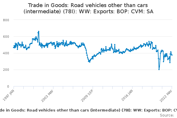Trade in Goods: Road vehicles other than cars (intermediate) (78I): WW: Exports: BOP: CVM: SA