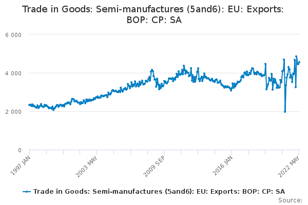 Trade in Goods: Semi-manufactures (5and6): EU: Exports: BOP: CP: SA