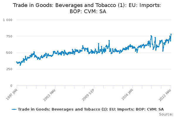 Trade in Goods: Beverages and Tobacco (1): EU: Imports: BOP: CVM: SA