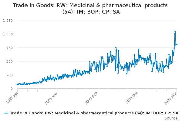 Trade in Goods: RW: Medicinal & pharmaceutical products (54
