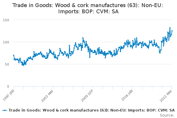 Trade in Goods: Wood & cork manufactures (63): Non-EU: Imports: BOP: CVM: SA