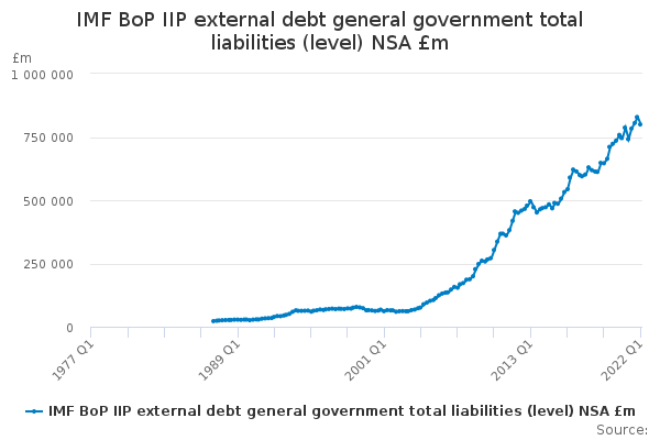 IMF BoP IIP external debt general government total liabilities (level) NSA £m