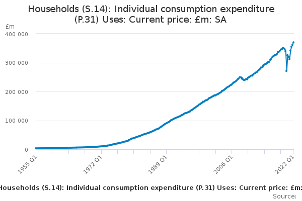 Households (S.14): Individual consumption expenditure (P.31) Uses: Current price: £m: SA