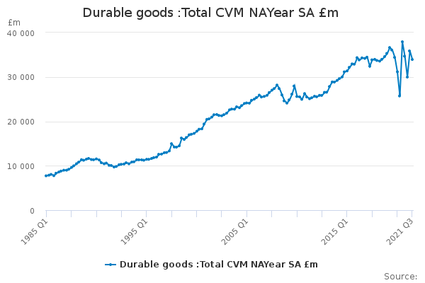 Durable goods :Total CVM NAYear SA £m