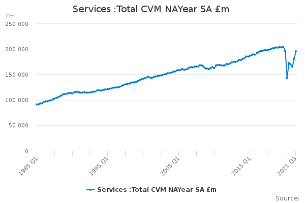 Services :Total CVM NAYear SA £m