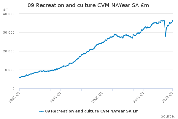 09 Recreation and culture CVM NAYear SA £m