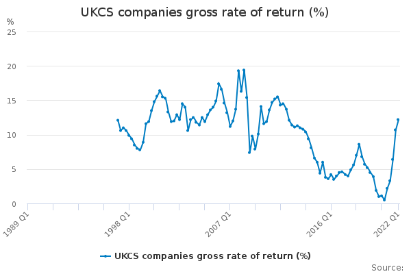 UKCS companies gross rate of return (%)