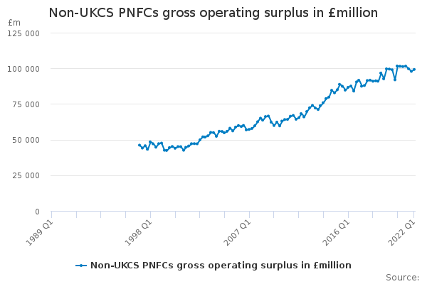 Non-UKCS PNFCs gross operating surplus in £million