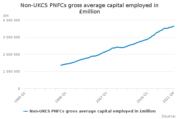 Non-UKCS PNFCs gross average capital employed in £million