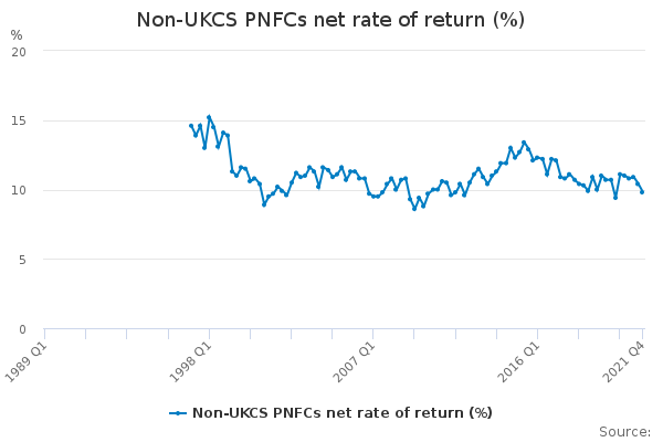 Non-UKCS PNFCs net rate of return (%)