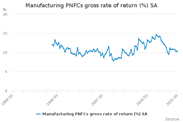 Manufacturing PNFCs gross rate of return (%) SA