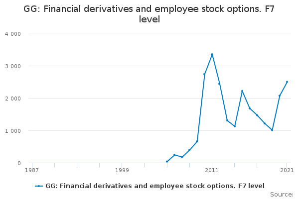 GG: Financial derivatives and employee stock options. F7 level