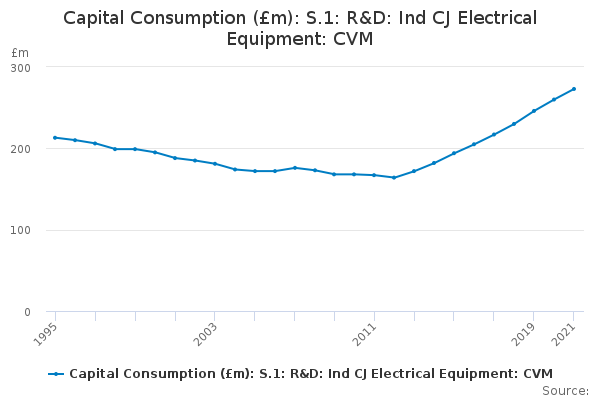 M And R Electric >> Capital Consumption M S 1 R D Ind Cj Electrical