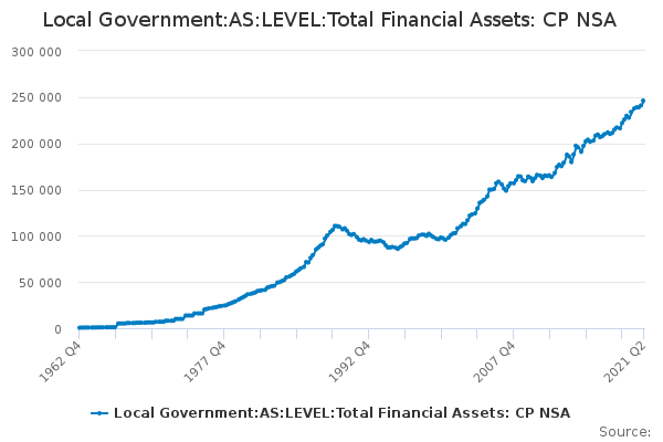 Local Government:AS:LEVEL:Total Financial Assets: CP NSA