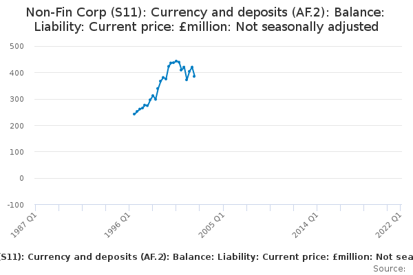 Non-Fin Corp (S11): Currency and deposits (AF.2): Balance: Liability: Current price: £million: Not seasonally adjusted