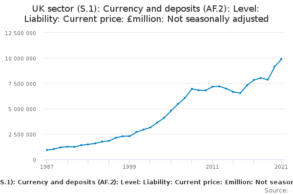 Levels:UK:Liabilities:Currency and deposits: CP NSA