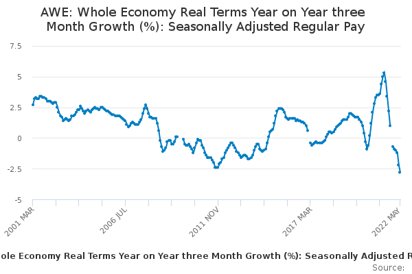 AWE: Whole Economy Real Terms Year on Year three Month Growth (%): Seasonally Adjusted Regular Pay