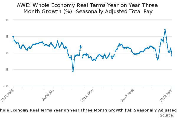 AWE: Whole Economy Real Terms Year on Year Three Month Growth (%): Seasonally Adjusted Total Pay