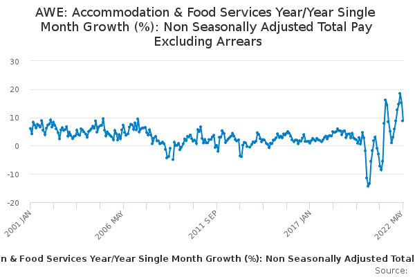 AWE: Accommodation & Food Services Year/Year Single Month Growth (%): Non Seasonally Adjusted Total Pay Excluding Arrears