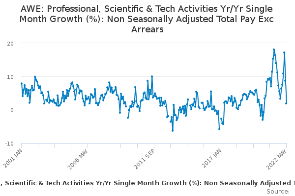 AWE: Professional, Scientific & Tech Activities Yr/Yr Single Month Growth (%): Non Seasonally Adjusted Total Pay Exc Arrears