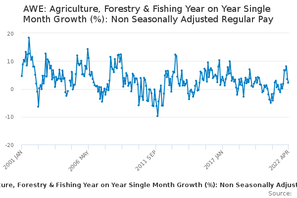 AWE: Agriculture, Forestry & Fishing Year on Year Single Month Growth (%): Non Seasonally Adjusted Regular Pay