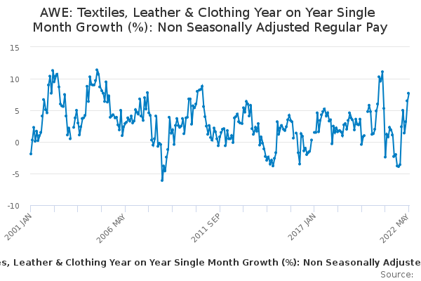 AWE: Textiles, Leather & Clothing Year on Year Single Month Growth (%): Non Seasonally Adjusted Regular Pay
