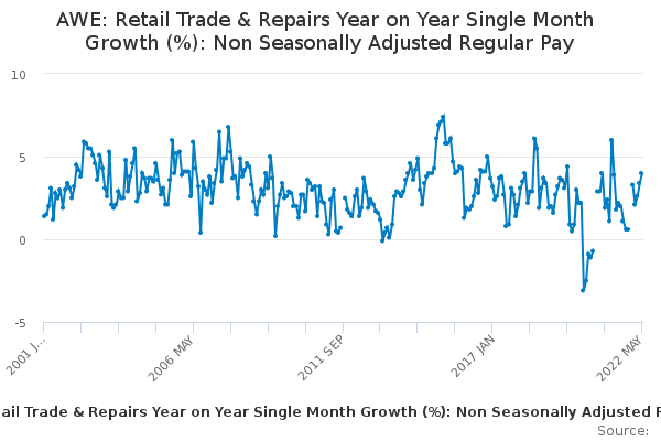 AWE: Retail Trade & Repairs Year on Year Single Month Growth (%): Non Seasonally Adjusted Regular Pay
