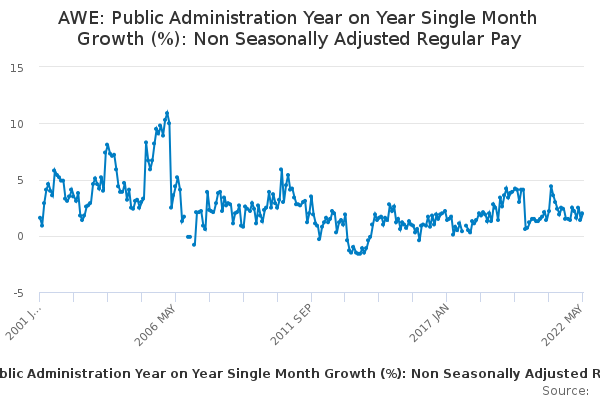 AWE: Public Administration Year on Year Single Month Growth (%): Non Seasonally Adjusted Regular Pay