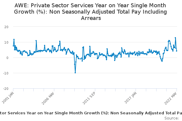 AWE: Private Sector Services Year on Year Single Month Growth (%): Non Seasonally Adjusted Total Pay Including Arrears