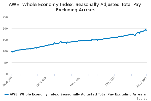 AWE: Whole Economy Index: Seasonally Adjusted Total Pay Excluding Arrears