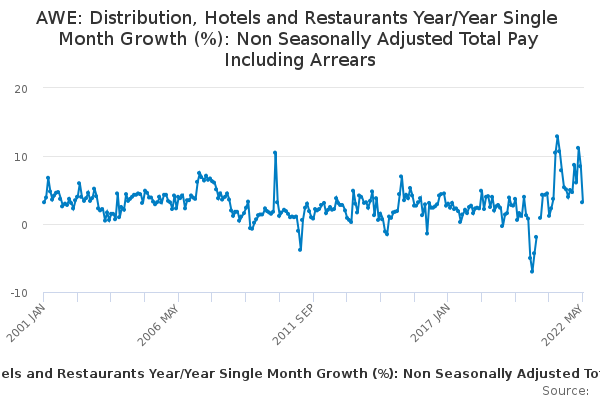 AWE: Distribution, Hotels and Restaurants Year/Year Single Month Growth (%): Non Seasonally Adjusted Total Pay Including Arrears