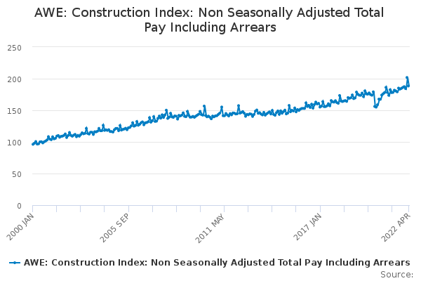 AWE: Construction Index: Non Seasonally Adjusted Total Pay Including Arrears