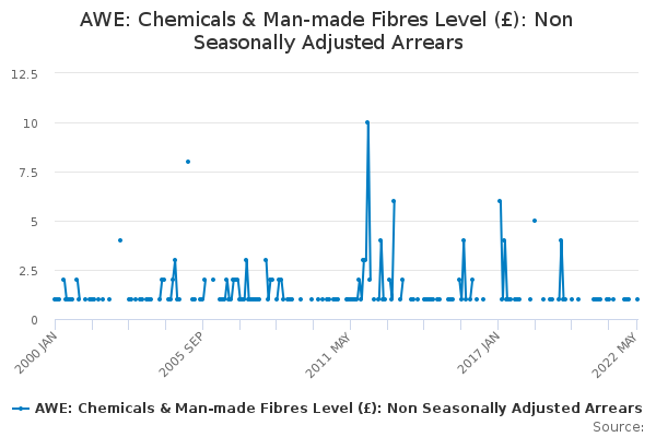 AWE: Chemicals & Man-made Fibres Level (£): Non Seasonally Adjusted Arrears