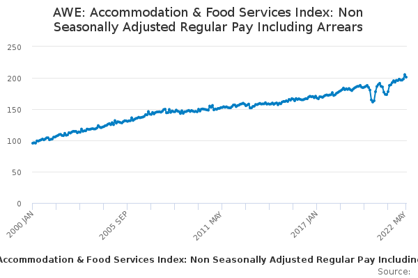 AWE: Accommodation & Food Services Index: Non Seasonally Adjusted Regular Pay Including Arrears