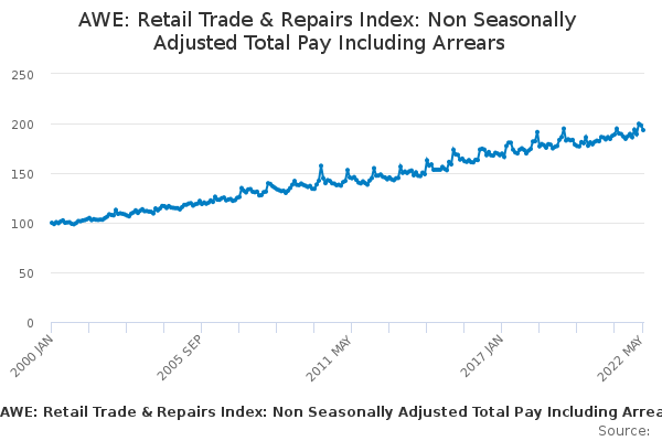 AWE: Retail Trade & Repairs Index: Non Seasonally Adjusted Total Pay Including Arrears