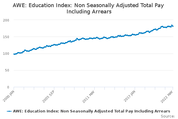 AWE: Education Index: Non Seasonally Adjusted Total Pay Including Arrears