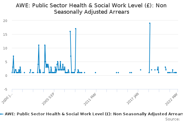 AWE: Public Sector Health & Social Work Level (£): Non Seasonally Adjusted Arrears